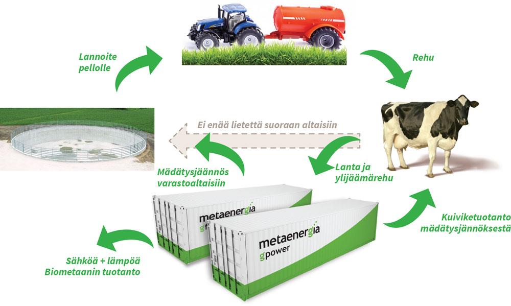 Maatilan biokaasuntuotanto ja ravinnekierto